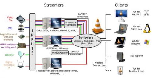 Потоковое вещание в локальных/глобальных сетях